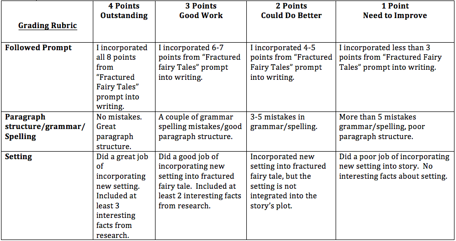 evaluation paragraph structure